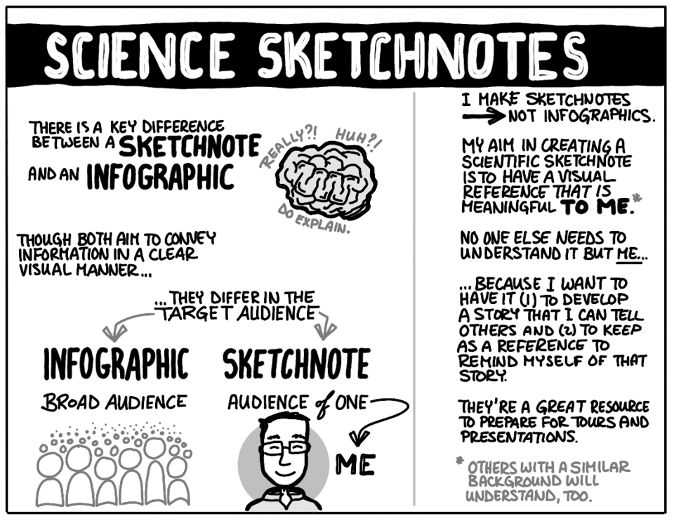 cartoon illustration explaining difference between sketchnotes and infographics. Infographics are for general audience; sketchnotes are for individual