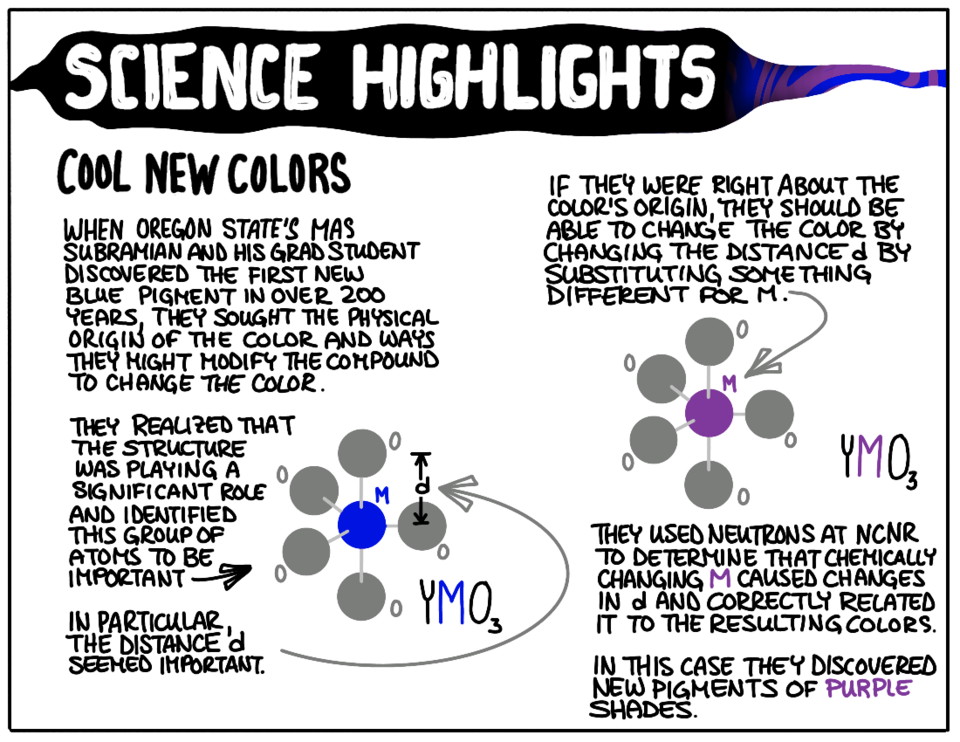 cartoon illustration of how neutrons can be used to determine how atomic structure influences color