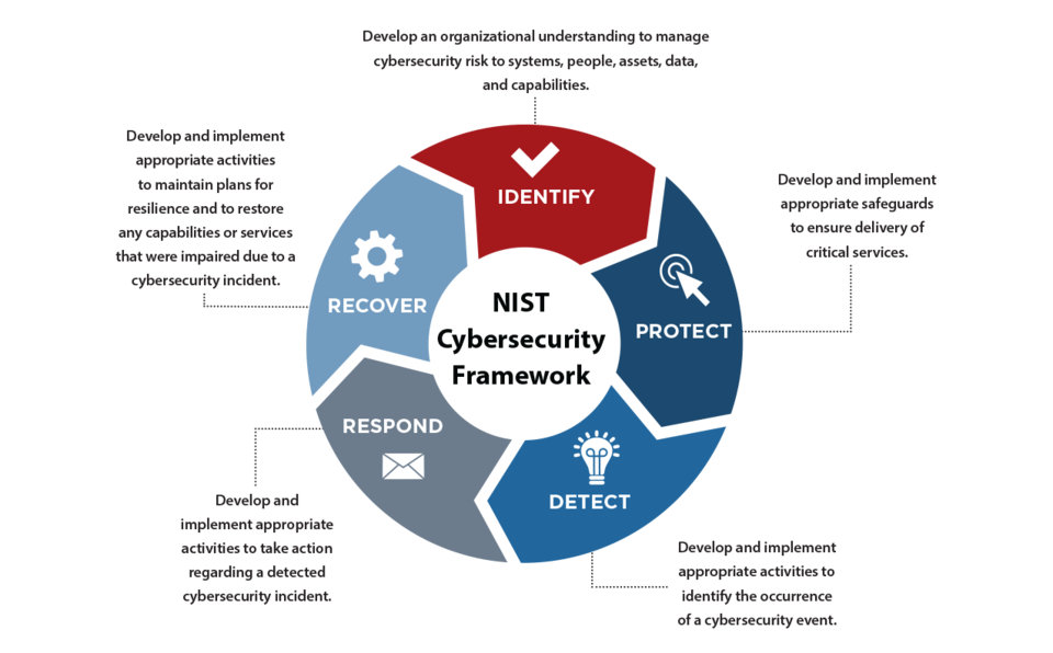 cyber 5 step assessment diagram