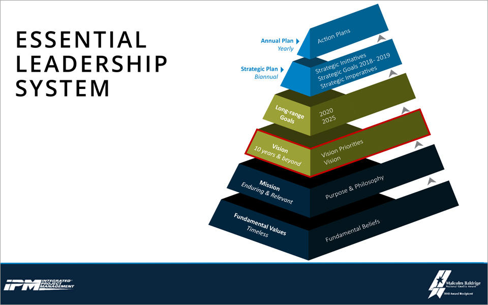 "A six-tiered pyramid depicts IPM's Essential Leadership System, rising from ""Fundamental Values as the base tier to  Mission, Vision, Long-Range Goals, Strategic Plan/Strategic Initiatives, and Annual Plan/Action Plans (on top)"