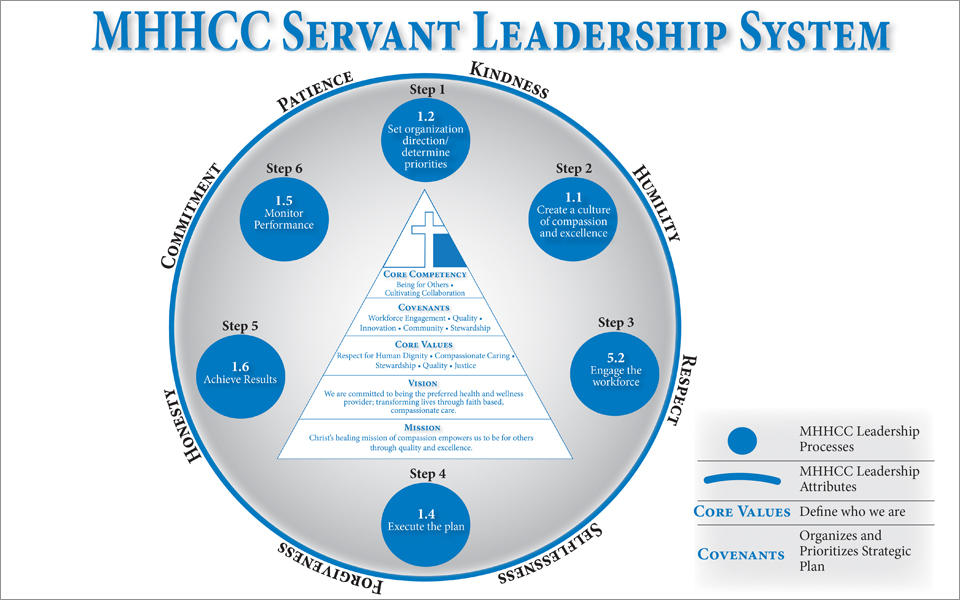 MHHCC Servant Leadership System showing their processes, leadership attributes, core values and covenants.