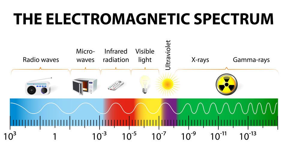 graphic showing EM spectrum