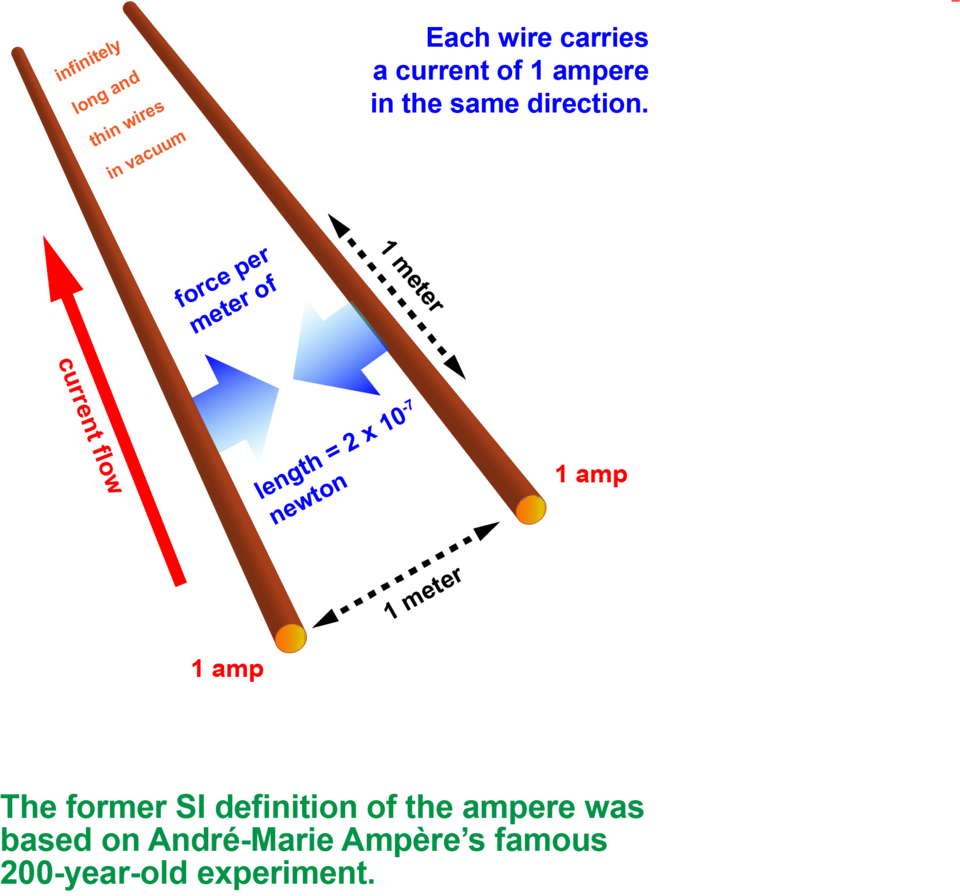 Two brown lines represent wires. A red up arrow shows current flow on one wire. Two blue arrows b/t the wires pointed at each other show force per meter of length.
