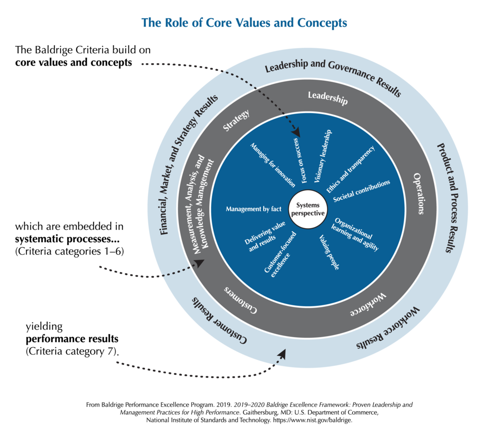 2019-2020 Baldrige Framework Role of Core Values and Concepts PNG Download