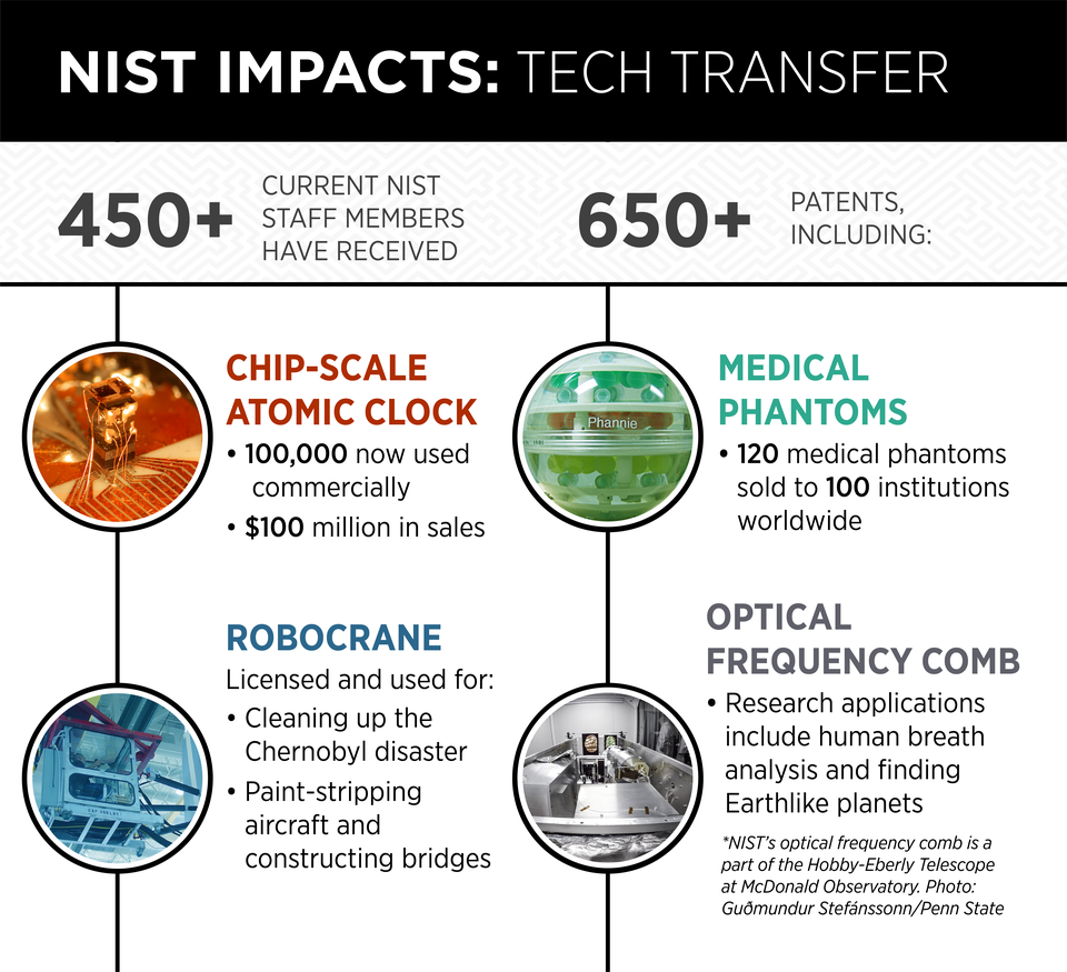 Infographic shows data from the story about patents held by NIST.