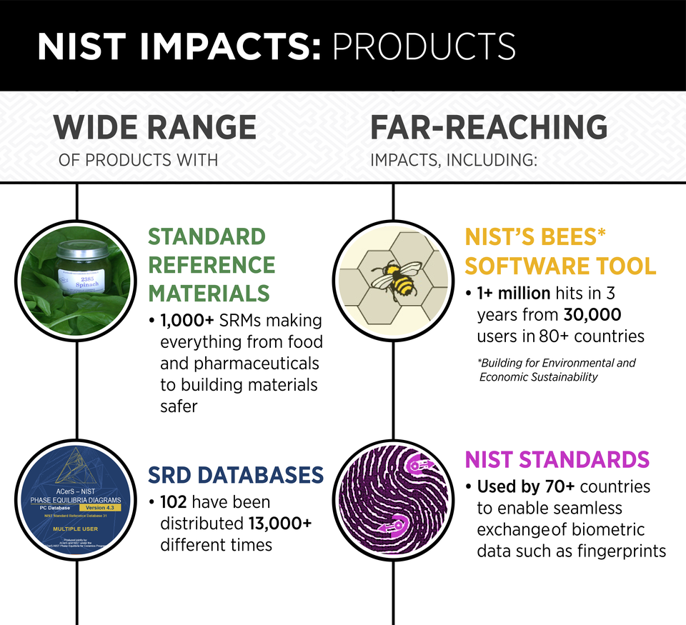 Infographic shows information drawn from the text about NIST products.