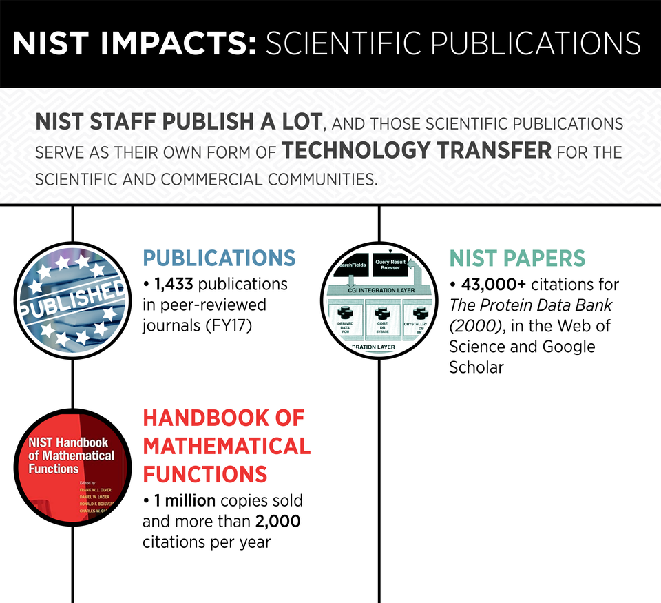 Infographic showing details from the text about NIST publications.