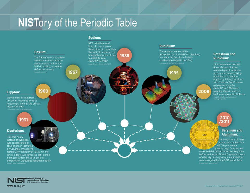 NIST's contributions to the periodic table
