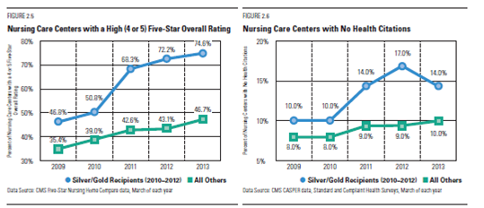 Results graph for 2013 showing data on organizations scoring high on quality metric
