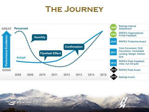 Graphical depiction of the Elevations Credit Union improvement journey and results