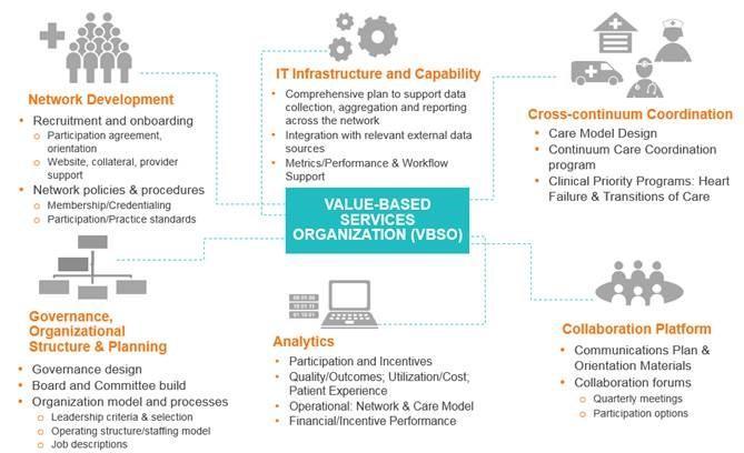 Values-based Services Organization