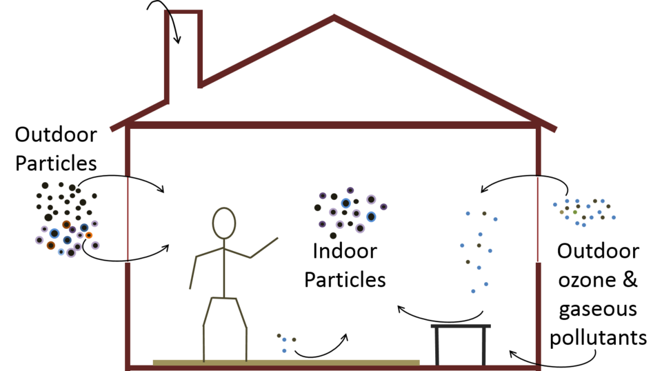 Indoor Air Quality Is Nothing To Sneeze At | NIST