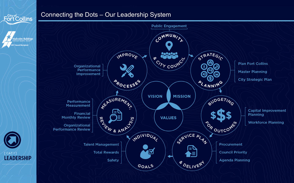 Fort Collins Leadership System shows vision, mission and values. Circled around that are community & City Council, strategic planning, budgeting for outcomes, service plan & delivery, individual goals, measurement, review & analysis, and improve processes