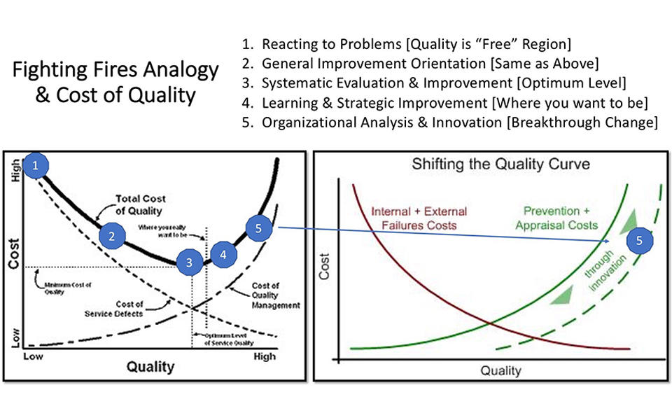 Baldrige to Lean Six Sigma learning analogy. Reacting to problems, general improvment orientation, systematic eval & improve, learn & strategic improv, org analysis & innovation.