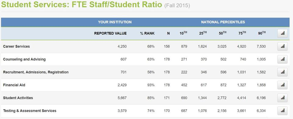Screenshot of excerpt from national report with data from 2-year colleges for benchmarking