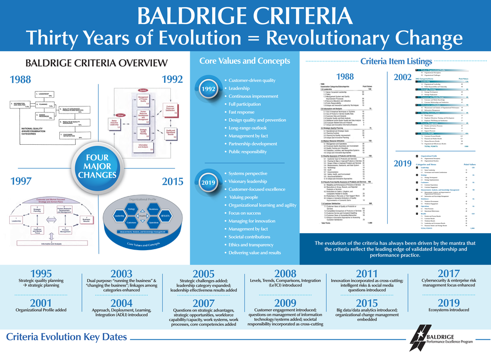 The Baldrige Criteria Thirty Years of Evolution=Revolutionary Change infographic comparing the Overview (1988, 1992, 1997 and 2019) , the Core Values and Concept (1992 and 2019), the Item Listings (1988, 2002 and 2019) and the Criteria Evolution Key Dates