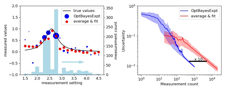 Comparison of uniform scans, averaged and fit with OBED methods