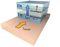Schematic of device structure designed to utilize novel spin current generation in a ferromagnet (FM) to achieve electrical switching of a perpendicularly magnetized FM layer