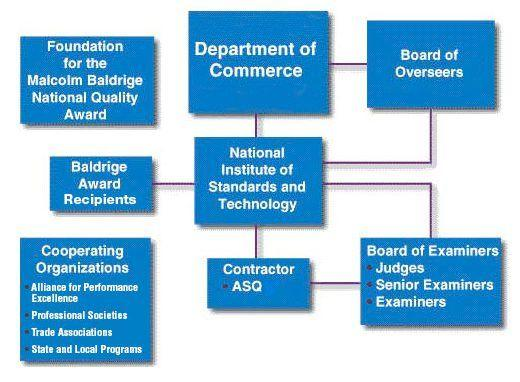 Department of Commerce, Board of Overseers, NIST, Baldrige Award Recipients, Board of Examiners, Judges, Senior Examiners, Examiners, Baldrige Foundation and Alliance for Performance Excellence and State and Local Programs.