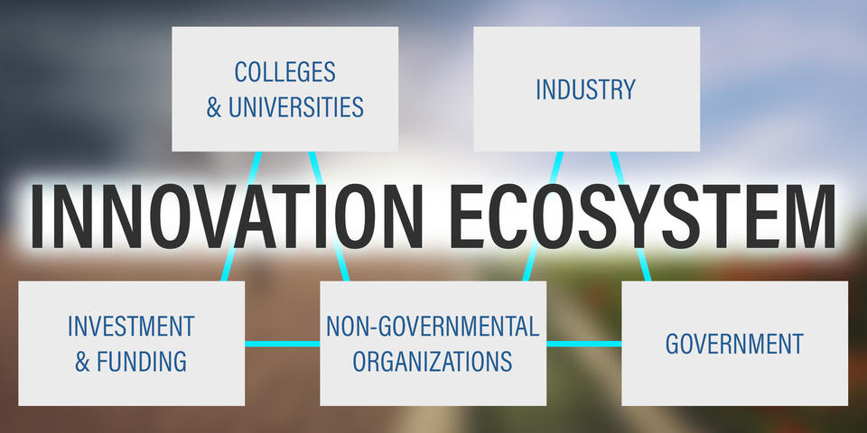 Innovation Ecosystem banner image