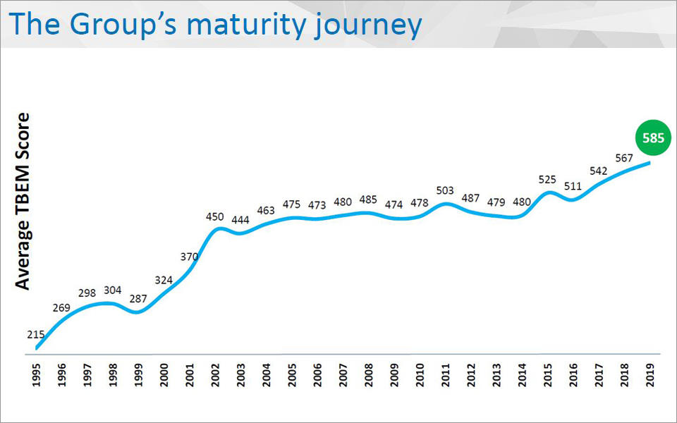 Tata Group Maturity Journey Model showing the Average TBEM Score going from 215 in 1995 to 585 in 2019.