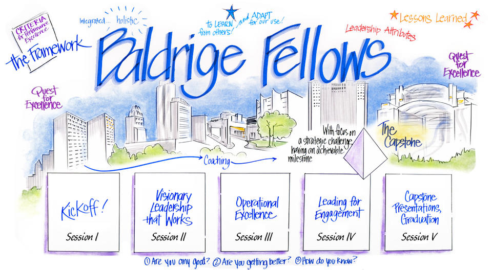 Baldrige Executive Fellows Program Overview artwork showing that there are five sessions in different locations (the kickoff, visionary leadership that works, operational excellence, leading for engagement, and the capstone presentations, graduation).