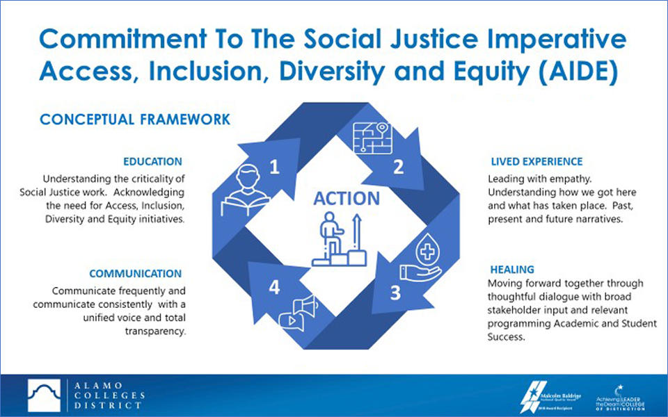 Alamo Colleges District slide for Commitment to the Social Justice Imperative - Access, Inclusion, Diversity and Equity (AIDE). Conceptual Framework showing actions for 1. Education, 2. Lived Experience, 3. Communication and 4. Healing.