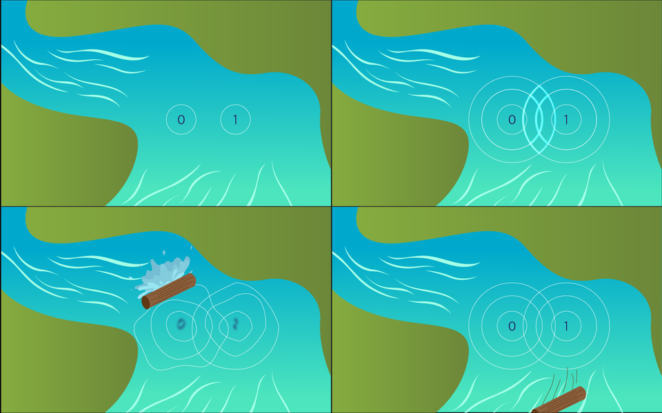 Four panels show a stream where two sets of concentric waves first interfere with one another, then are interrupted by a log splash, then reassert themselves.