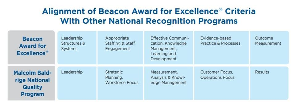 Chart showing the alignment of Beacon Award for Excellence Criteria with the Malcolm Baldrige National Quality Program. Found in the AACN Beacon Award for Excellence Handbook, page 22.