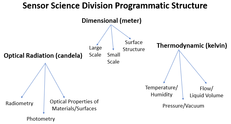 sensor science division flowchart