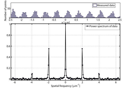 Histogram and power spectrum of PALM data