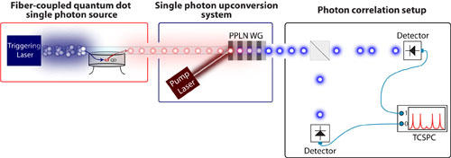 Figure - Quantum Frequency Conversion Experiments