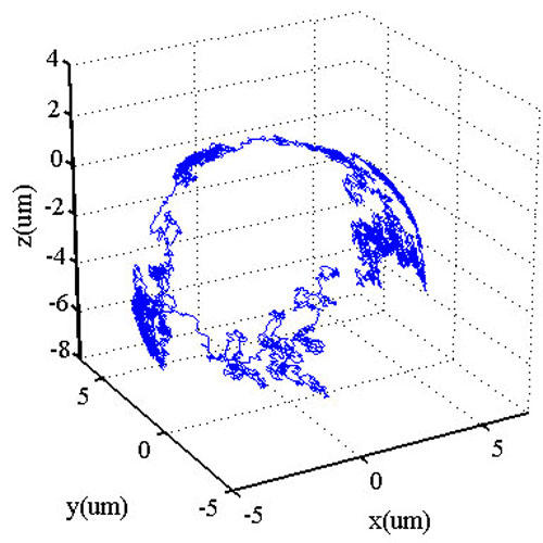 3D trajectory of a particle diffusing on the spherical surface of an oil-microdroplet in aqueous solution.
