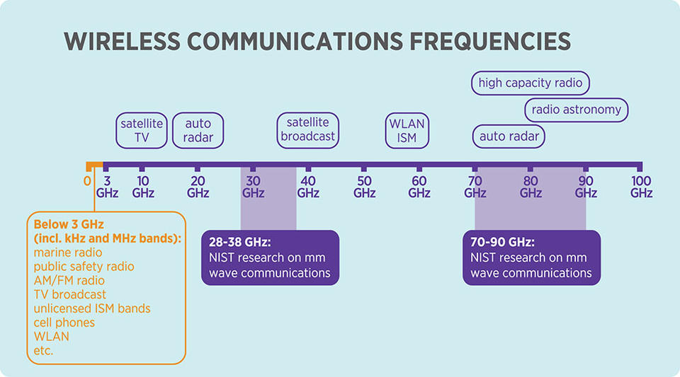 wireless communications infographic