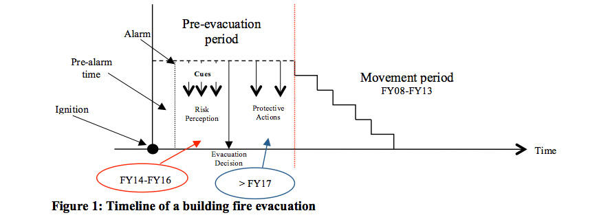 building fire evacuation timeline