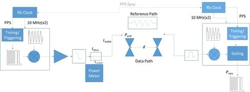 PN Code Channel Sounding Architecture