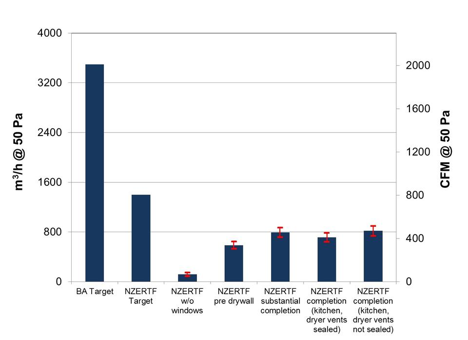 airtightness tests graphic chart