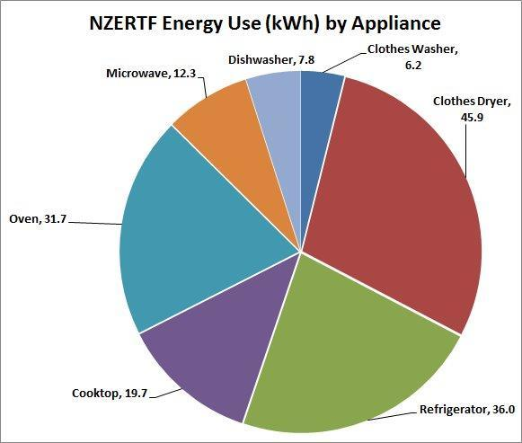 NZERTF energy use by appliance - microwave, 12.3, oven, 31.7, cooktop, 19.7, refrigerator, 36.0, clothes dryer, 45.9, clothes washer, 6.2, dishwasher, 7.8