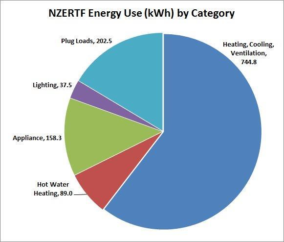 NZERTF Energy by Category July 2013 - plug loads, 202.5, lighting, 37.5, appliance, 158.3, hot water heating, 89.0, heating, cooling, ventilation, 744.8