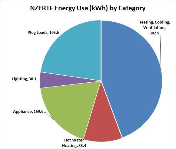 NZERTF energy use by category - plug loads, 195.6, lighting, 36.1, appliance, 159.6, hot water heater, 88.4, heating, cooling, ventilation, 382.9