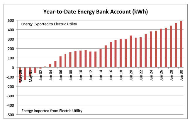 Year-to-Date Energy Bank Account (kWh)