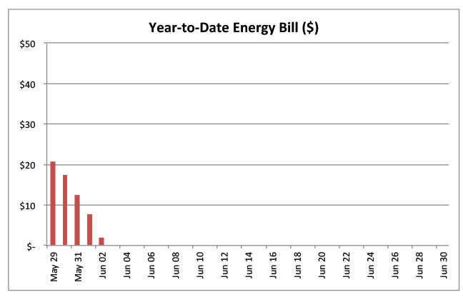 Year-to-Date Energy Bill