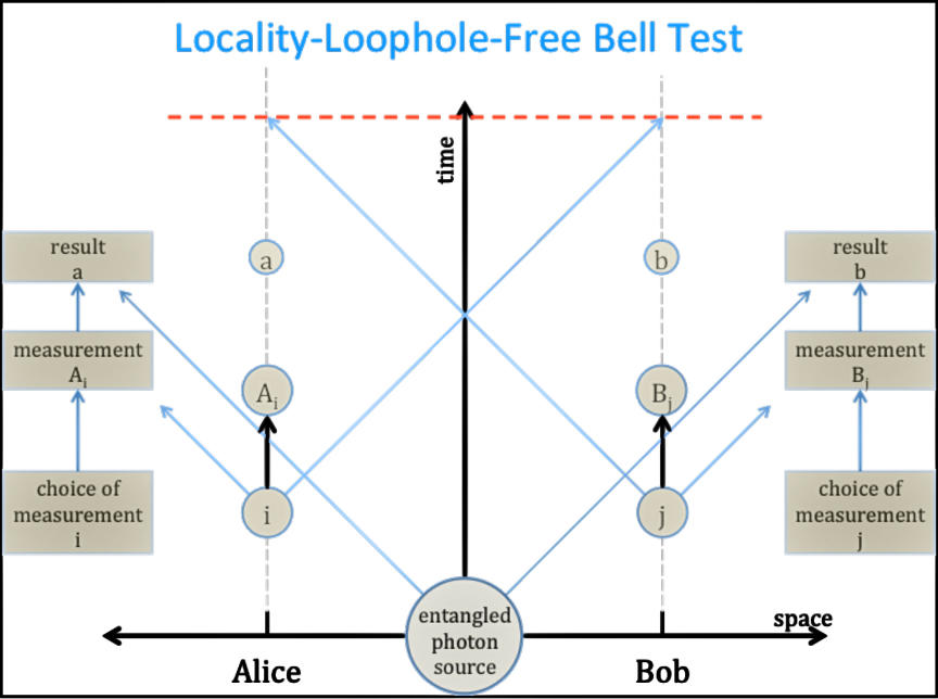 Locality-Loophole-Free Bell Test