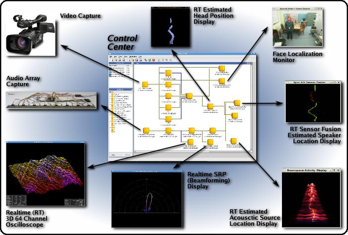NIST Data Flow System Presentation   NIST