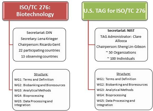 TC 276 Organization