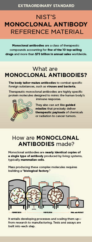 Monoclonal Antibody reference material infographic