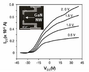 Semiconductor nanowire FET transfer characteristics