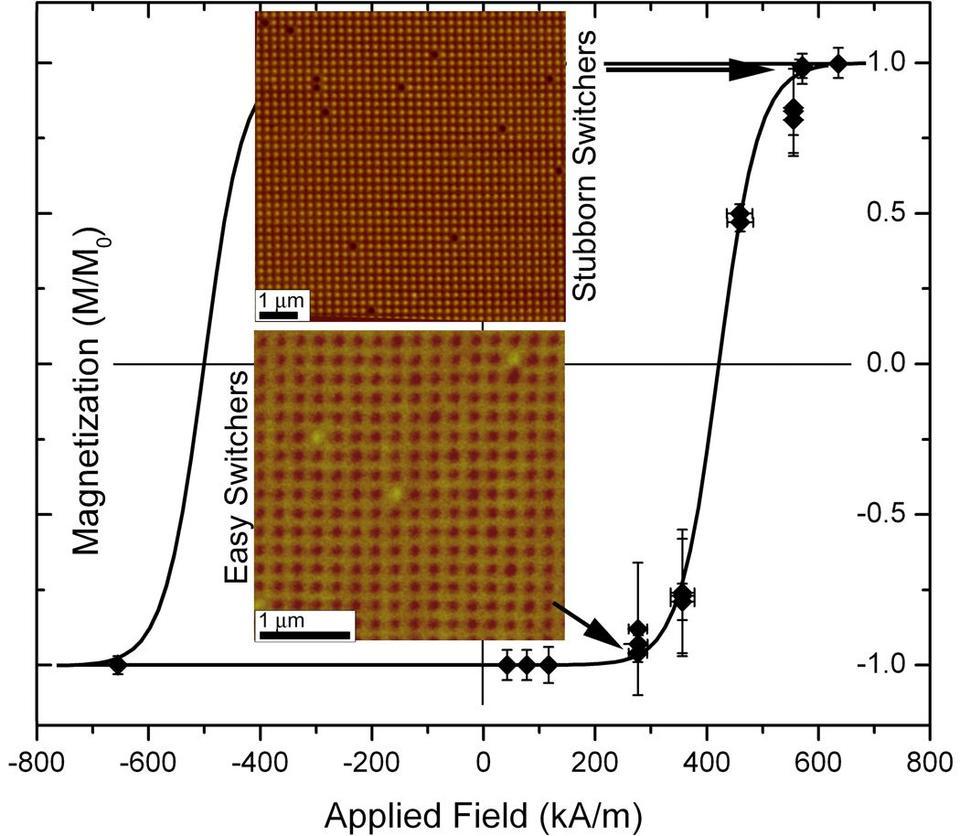 Magnetization reversal in nanodots