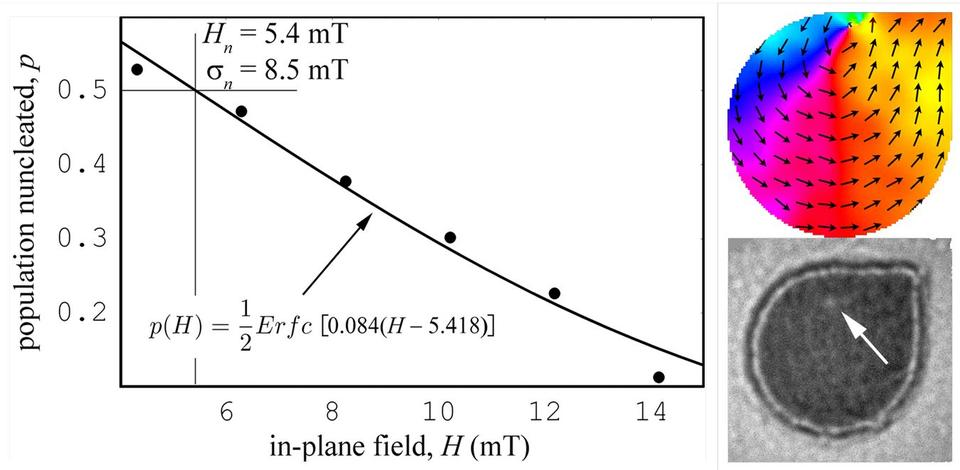 Nucleation field in nanostructures