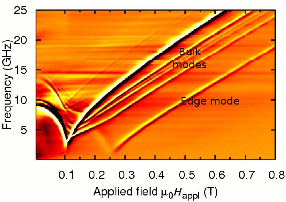 Measured resonances in nanostripes